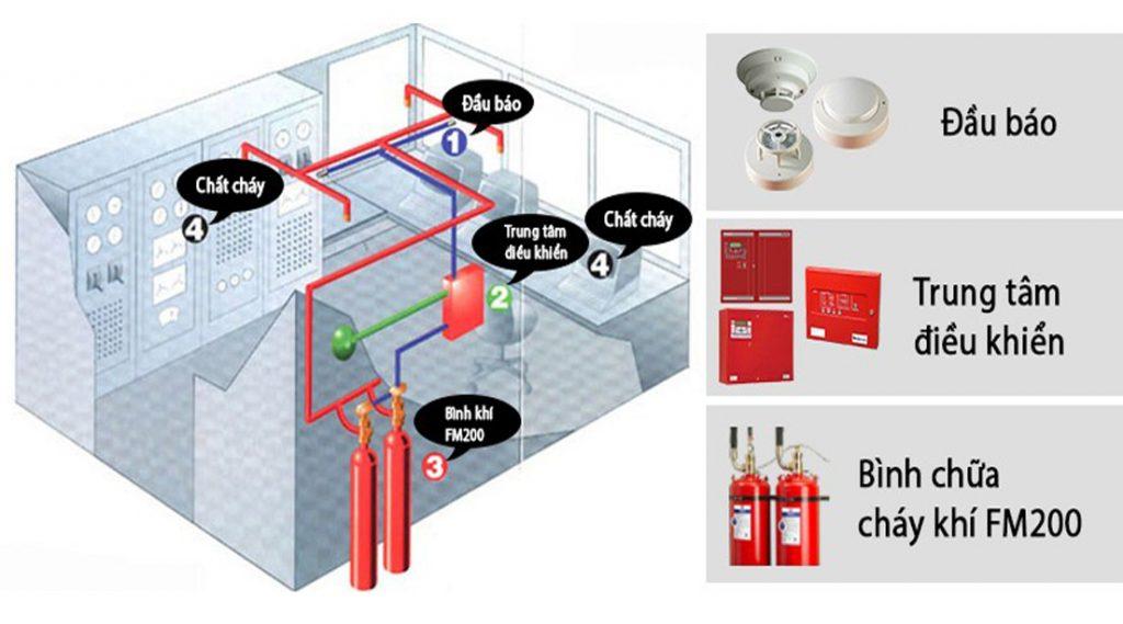 Hướng dẫn tính toán thông số kỹ thuật của hệ thống chữa cháy