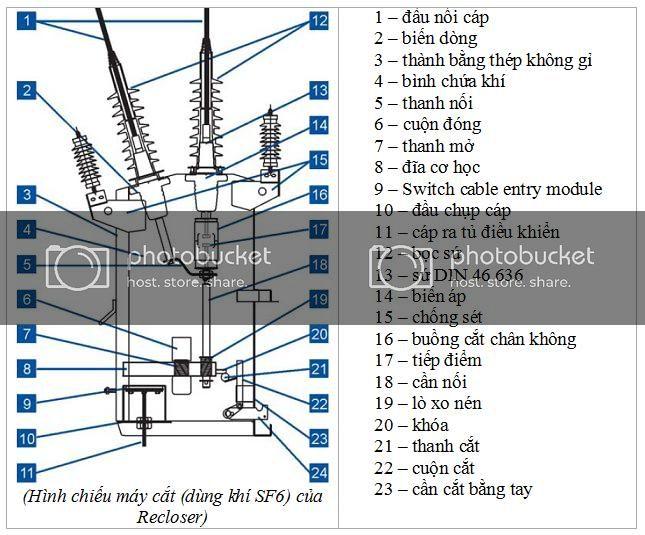 Hướng dẫn vận hành kiểm tra máy cắt recloser Mã Hiệu FTU man – Hàn Quốc
