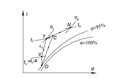 Tính toán các sơ đồ điều hòa không khí theo đồ thị I-d