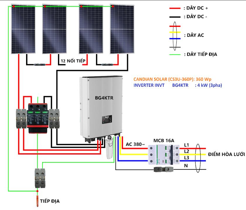 Nguyên lý hoạt động của hệ thống điện mặt trời nối lưới
