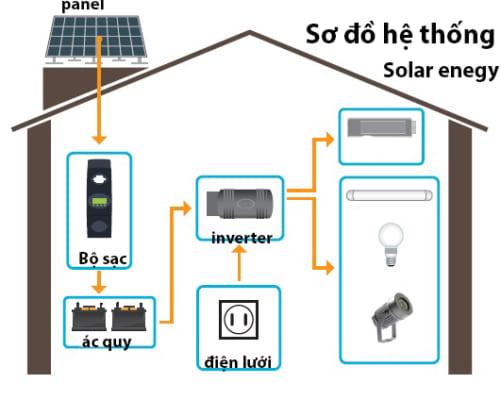 6 bước thiết kế hệ thống điện năng lượng mặt trời