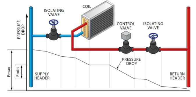 Cách lựa chọn van điều khiển trong hệ thống Chiller